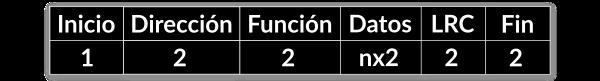 Tabla que representa la trama MODBUS ASCII